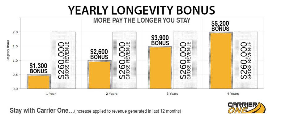 Early Longevity Bonus Graphic